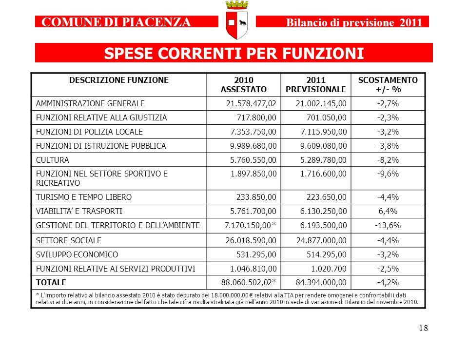 18 SPESE CORRENTI PER FUNZIONI DESCRIZIONE FUNZIONE2010 ASSESTATO 2011 PREVISIONALE SCOSTAMENTO +/- % AMMINISTRAZIONE GENERALE21.578.477,0221.002.145,