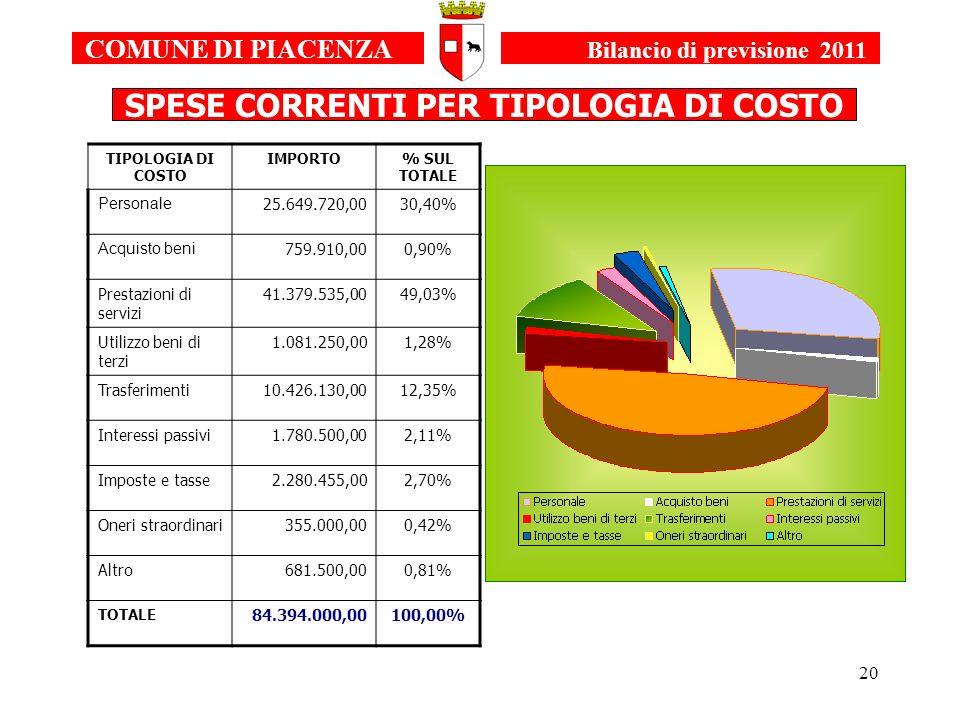 20 TIPOLOGIA DI COSTO IMPORTO% SUL TOTALE Personale 25.649.720,0030,40% Acquisto beni 759.910,000,90% Prestazioni di servizi 41.379.535,0049,03% Utilizzo beni di terzi 1.081.250,001,28% Trasferimenti10.426.130,0012,35% Interessi passivi1.780.500,002,11% Imposte e tasse2.280.455,002,70% Oneri straordinari355.000,000,42% Altro681.500,000,81% TOTALE 84.394.000,00100,00% COMUNE DI PIACENZA Bilancio di previsione 2011 SPESE CORRENTI PER TIPOLOGIA DI COSTO