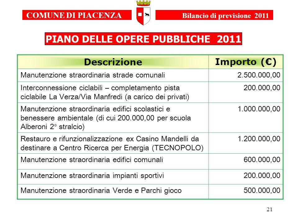 21 COMUNE DI PIACENZA Bilancio di previsione 2011 PIANO DELLE OPERE PUBBLICHE 2011 DescrizioneImporto () Manutenzione straordinaria strade comunali2.5