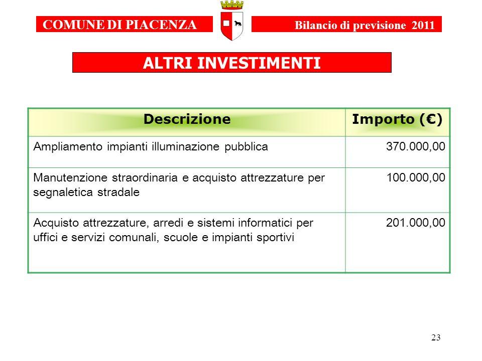 23 COMUNE DI PIACENZA Bilancio di previsione 2011 DescrizioneImporto () Ampliamento impianti illuminazione pubblica370.000,00 Manutenzione straordinar