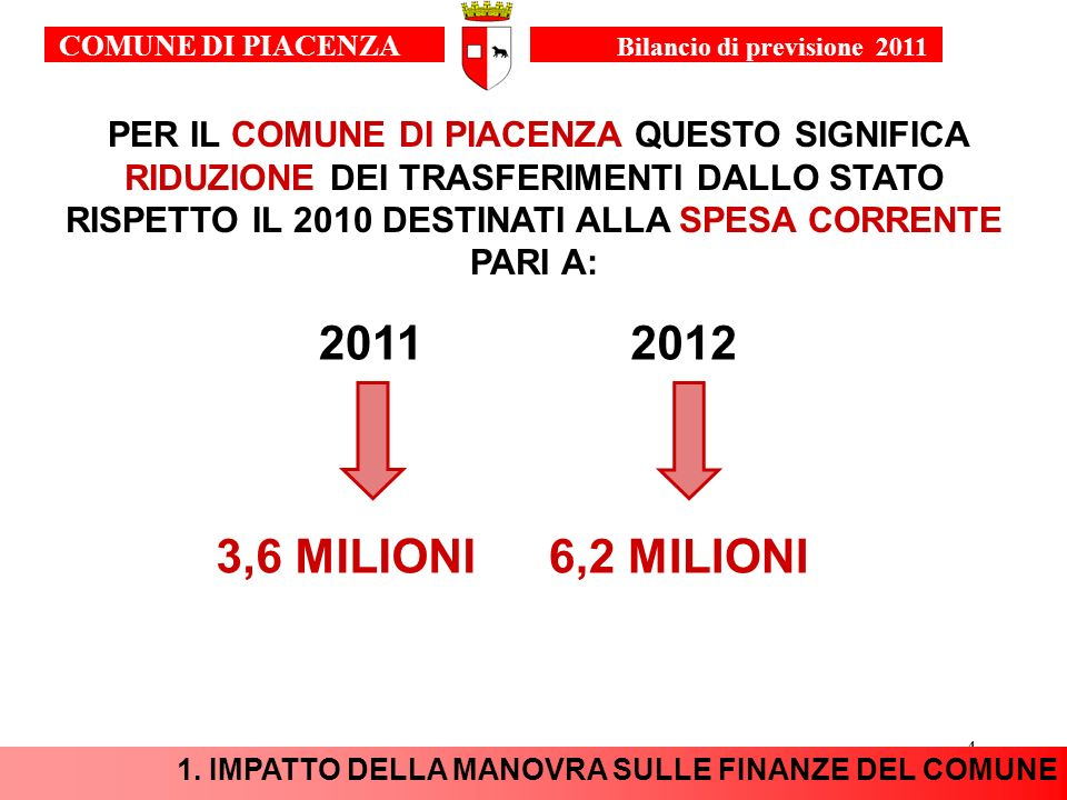 4 PER IL COMUNE DI PIACENZA QUESTO SIGNIFICA RIDUZIONE DEI TRASFERIMENTI DALLO STATO RISPETTO IL 2010 DESTINATI ALLA SPESA CORRENTE PARI A: 20112012 3,6 MILIONI6,2 MILIONI 1.