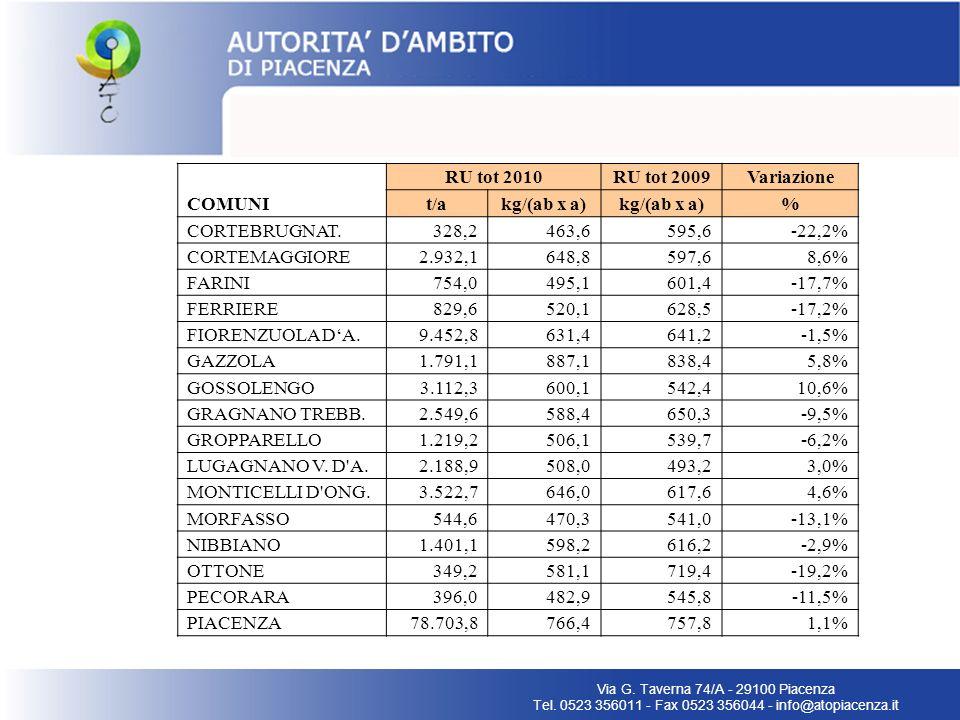 Via G. Taverna 74/A - 29100 Piacenza Tel. 0523 356011 - Fax 0523 356044 - info@atopiacenza.it COMUNI RU tot 2010RU tot 2009Variazione t/akg/(ab x a) %