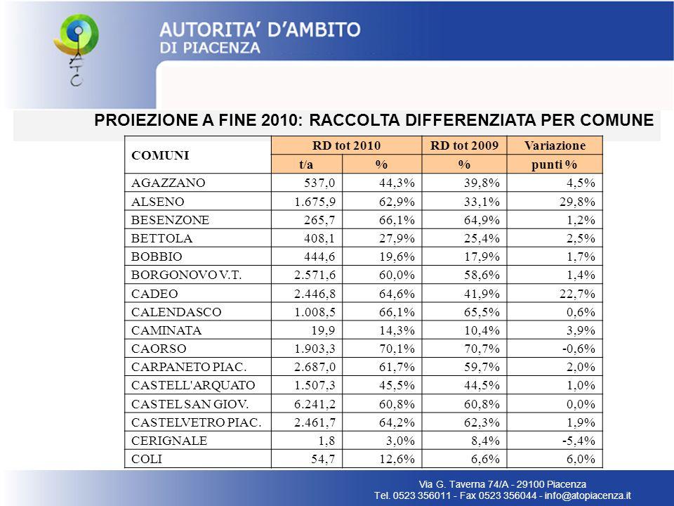 PROIEZIONE A FINE 2010: RACCOLTA DIFFERENZIATA PER COMUNE Via G. Taverna 74/A - 29100 Piacenza Tel. 0523 356011 - Fax 0523 356044 - info@atopiacenza.i