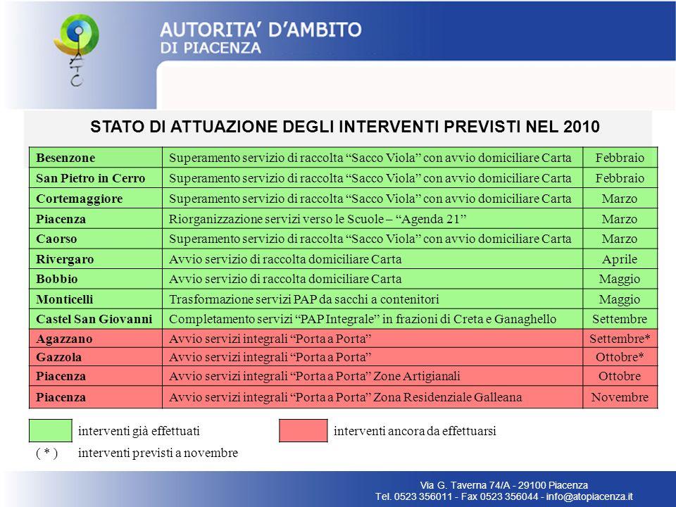 STATO DI ATTUAZIONE DEGLI INTERVENTI PREVISTI NEL 2010 Via G. Taverna 74/A - 29100 Piacenza Tel. 0523 356011 - Fax 0523 356044 - info@atopiacenza.it B