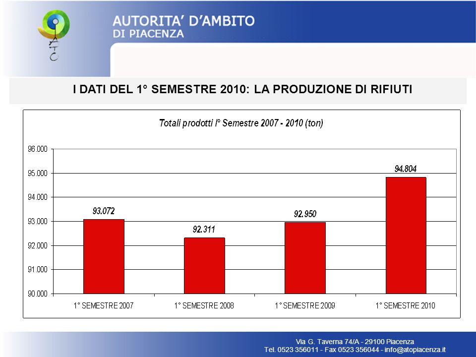 I DATI DEL 1° SEMESTRE 2010: LA PRODUZIONE PROCAPITE DI RIFIUTI Via G.