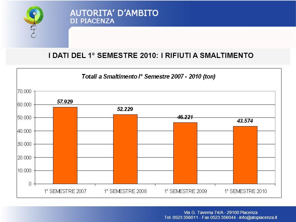 I DATI DEL 1° SEMESTRE 2010: CONFRONTO RIFIUTI A SMALTIMENTO E RD Via G.