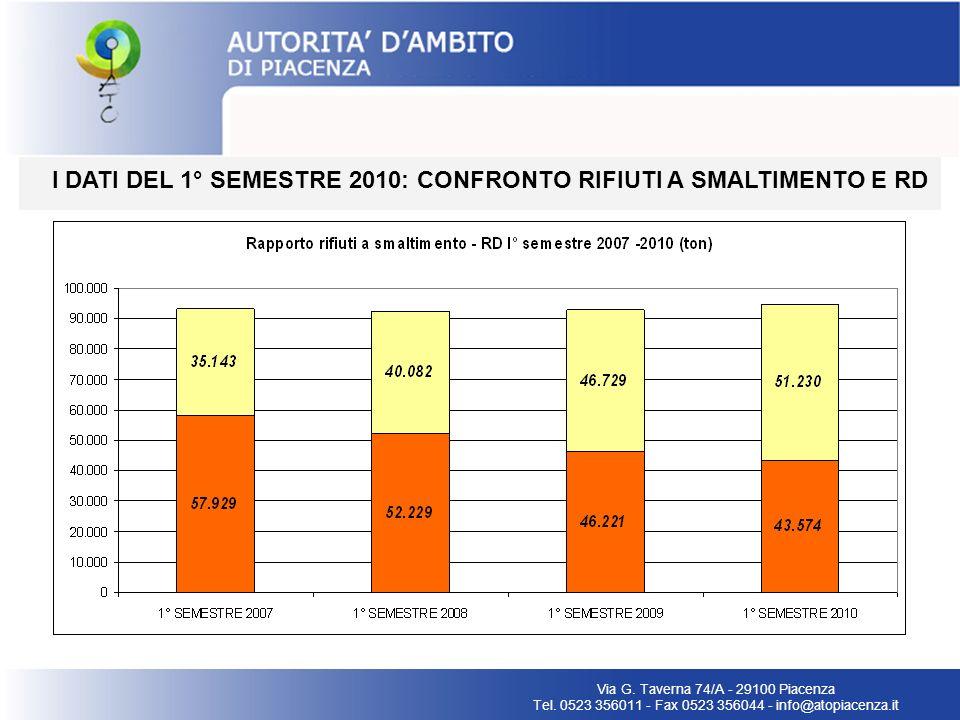 I DATI DEL 1° SEMESTRE 2010: CONFRONTO RIFIUTI A SMALTIMENTO E RD Via G. Taverna 74/A - 29100 Piacenza Tel. 0523 356011 - Fax 0523 356044 - info@atopi