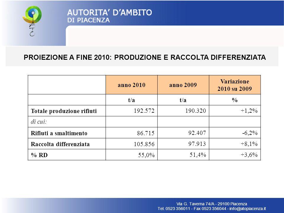 PROIEZIONE A FINE 2010: PRODUZIONE E RACCOLTA DIFFERENZIATA Via G. Taverna 74/A - 29100 Piacenza Tel. 0523 356011 - Fax 0523 356044 - info@atopiacenza