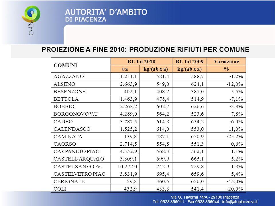 PROIEZIONE A FINE 2010: PRODUZIONE RIFIUTI PER COMUNE Via G. Taverna 74/A - 29100 Piacenza Tel. 0523 356011 - Fax 0523 356044 - info@atopiacenza.it CO