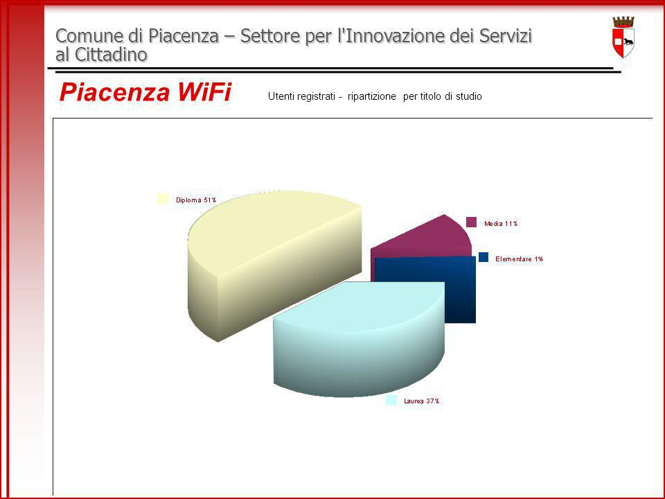 Comune di Piacenza – Settore per l Innovazione dei Servizi al Cittadino Piacenza WiFi Utenti registrati - ripartizione per titolo di studio