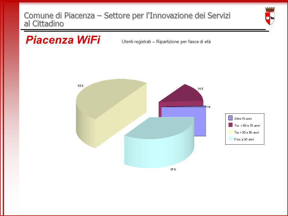 Comune di Piacenza – Settore per l Innovazione dei Servizi al Cittadino Piacenza WiFi Utenti registrati – Ripartizione per fasce di età