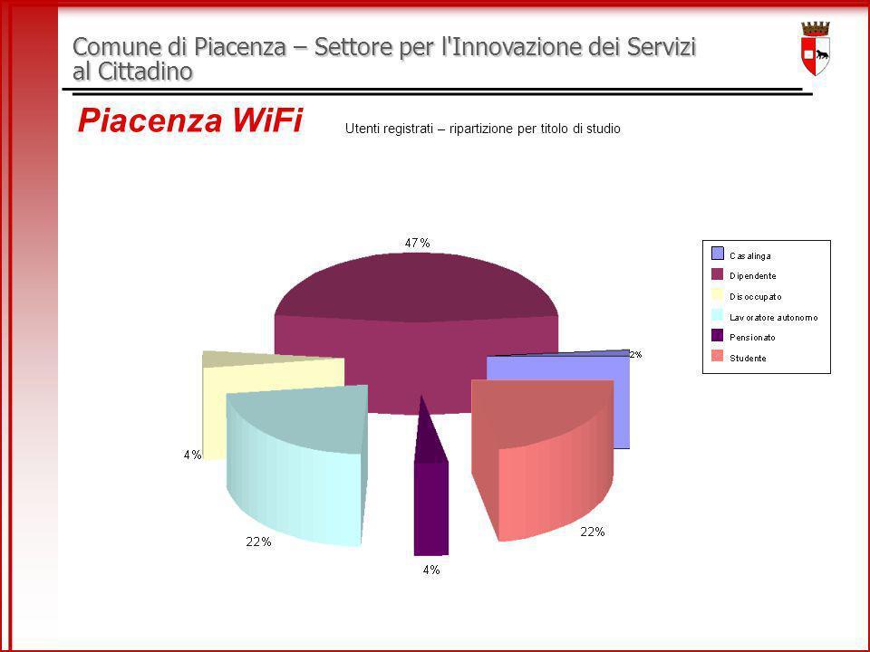 Comune di Piacenza – Settore per l Innovazione dei Servizi al Cittadino Piacenza WiFi Utenti registrati – ripartizione per titolo di studio