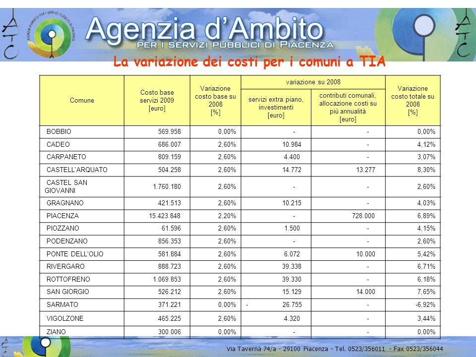 Via Taverna 74/a - 29100 Piacenza - Tel. 0523/356011 - Fax 0523/356044 La variazione dei costi per i comuni a TIA Comune Costo base servizi 2009 [euro