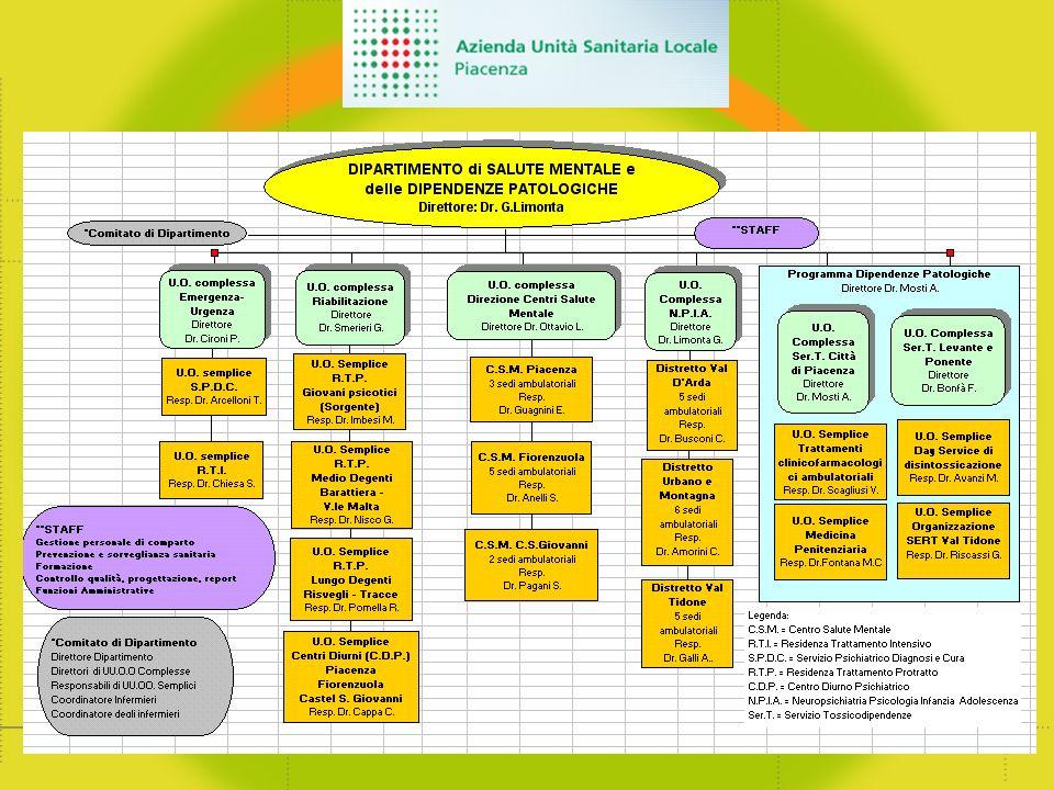 Fattori di protezione (Resilienza) Individuare i fattori di protezione Individuare metodi e pratiche per accrescere i fattori di protezione