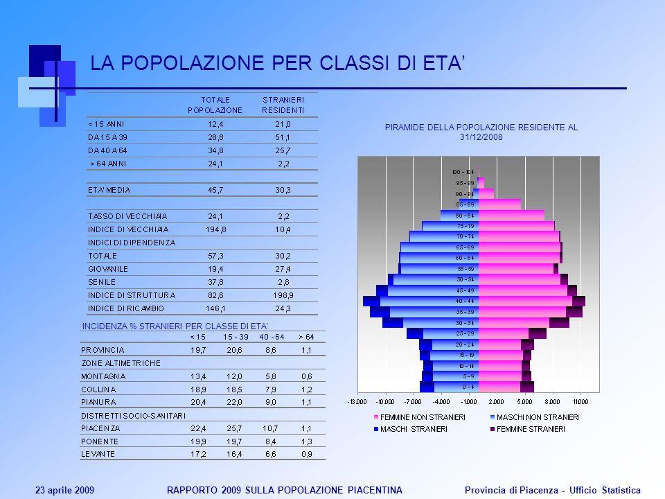23 aprile 2009 RAPPORTO 2009 SULLA POPOLAZIONE PIACENTINA Provincia di Piacenza - Ufficio Statistica LA POPOLAZIONE PER CLASSI DI ETA PIRAMIDE DELLA P