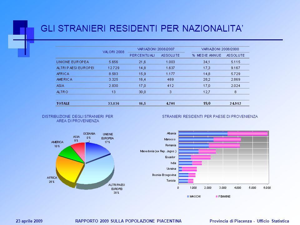 23 aprile 2009 RAPPORTO 2009 SULLA POPOLAZIONE PIACENTINA Provincia di Piacenza - Ufficio Statistica GLI STRANIERI RESIDENTI PER NAZIONALITA DISTRIBUZ