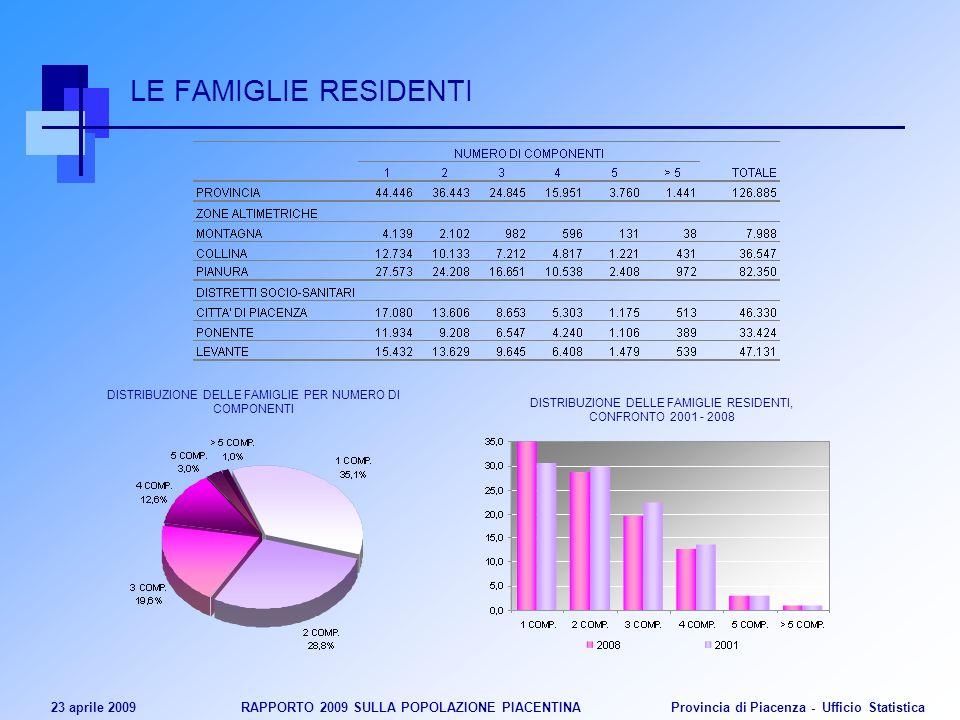23 aprile 2009 RAPPORTO 2009 SULLA POPOLAZIONE PIACENTINA Provincia di Piacenza - Ufficio Statistica LE FAMIGLIE RESIDENTI DISTRIBUZIONE DELLE FAMIGLI