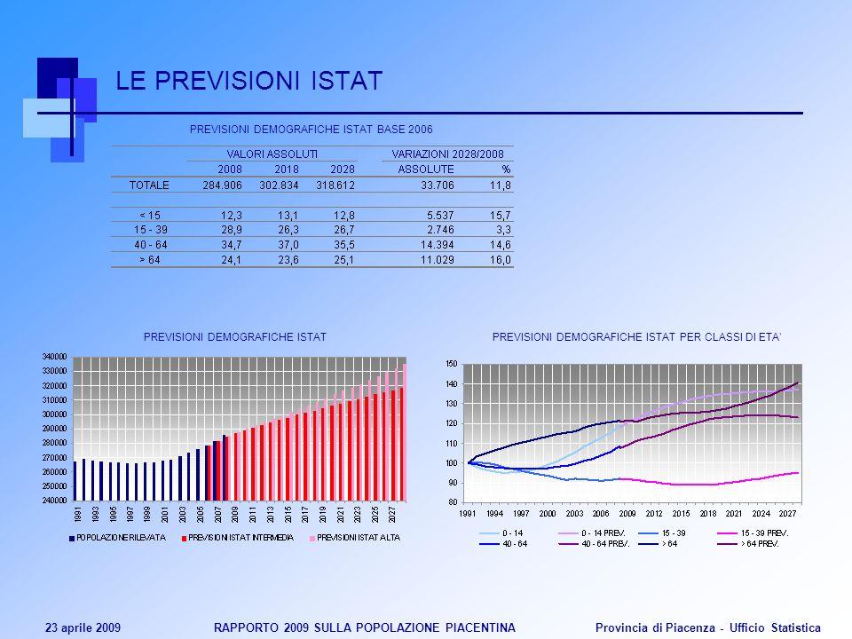 23 aprile 2009 RAPPORTO 2009 SULLA POPOLAZIONE PIACENTINA Provincia di Piacenza - Ufficio Statistica LE PREVISIONI ISTAT PREVISIONI DEMOGRAFICHE ISTAT