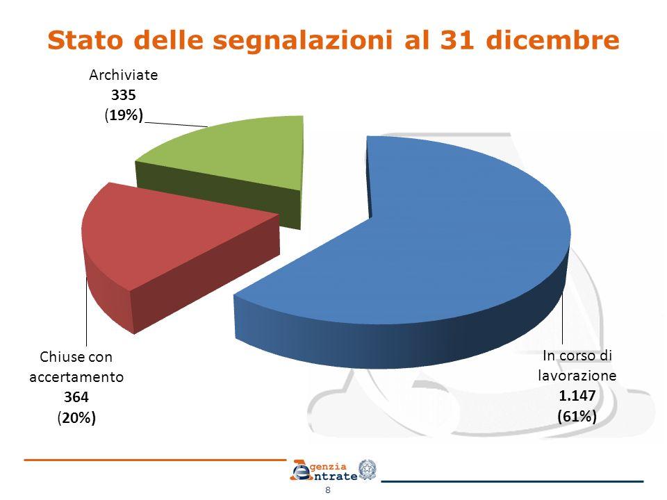 9 Imponibile recuperato a tassazione e maggiore imposta accertata Maggior imponibile: 10.347.070 Maggiore imposta accertata: 1.333.241