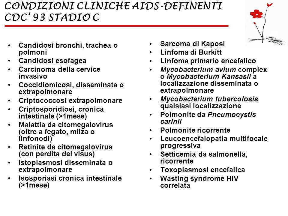 CONDIZIONI CLINICHE AIDS-DEFINENTI CDC 93 STADIO C Candidosi bronchi, trachea o polmoni Candidosi esofagea Carcinoma della cervice invasivo Coccidiomi