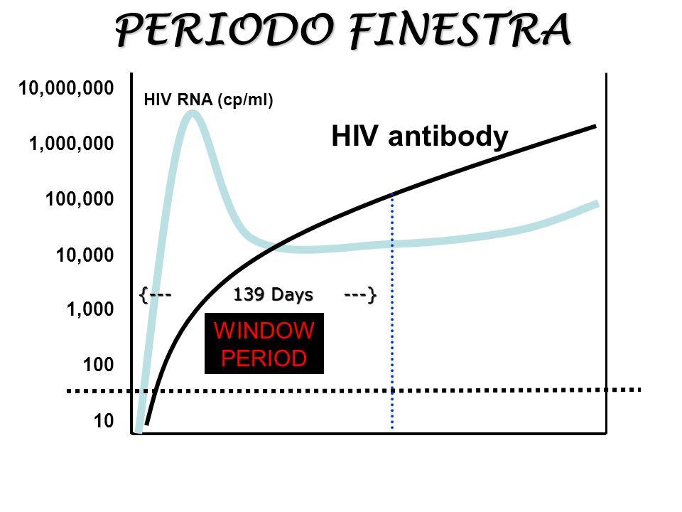PERIODO FINESTRA 10,000,000 1,000,000 100,000 10,000 1,000 100 10 HIV antibody WINDOW PERIOD {--- 139 Days ---} HIV RNA (cp/ml)