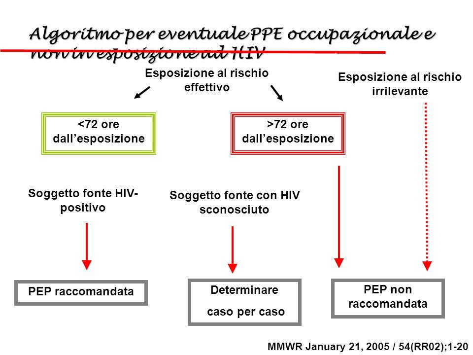 Algoritmo per eventuale PPE occupazionale e non in esposizione ad HIV MMWR January 21, 2005 / 54(RR02);1-20 >72 ore dallesposizione <72 ore dallesposi