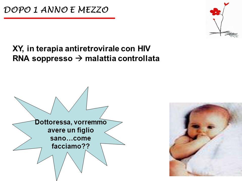 DOPO 1 ANNO E MEZZO Dottoressa, vorremmo avere un figlio sano…come facciamo?? XY, in terapia antiretrovirale con HIV RNA soppresso malattia controllat