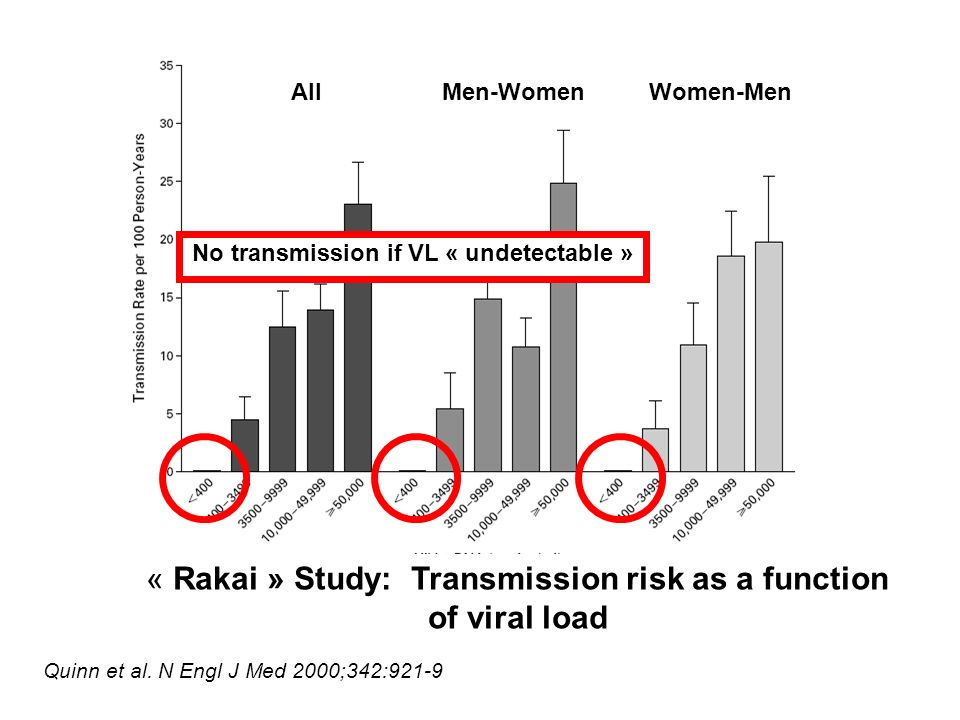 AllMen-WomenWomen-Men « Rakai » Study: Transmission risk as a function of viral load No transmission if VL « undetectable » Quinn et al. N Engl J Med