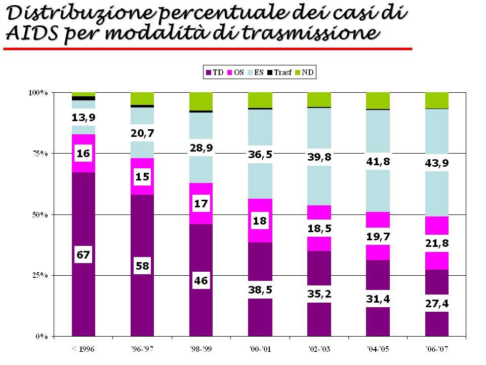 TEST HIV Antigene p24 Antigene p24 compare 14-16 giorni dopo lesposizione: prima dello sviluppo degli anticorpi anti-HIV Licenziato per la diagnosi di soindrome acuta da HIV – durante il periodo finestra UTILE NELLO SCREENING TRASFUSIONI Oggi combinato in test di IV generazione con Elisa Ab-Ag