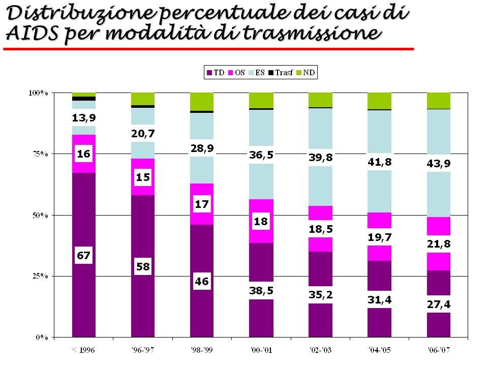 Distribuzione percentuale dei casi di AIDS per modalità di trasmissione