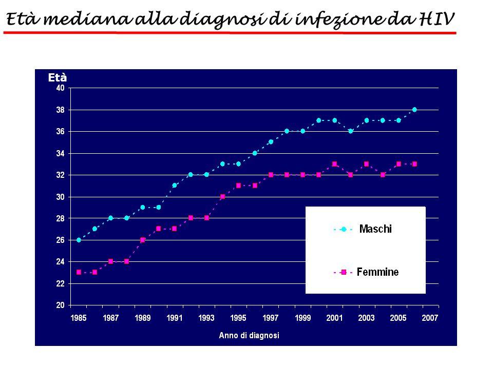 Viral load and CD4 T-Cells over time STORIA NATURALE DELLINFEZIONE DA HIV