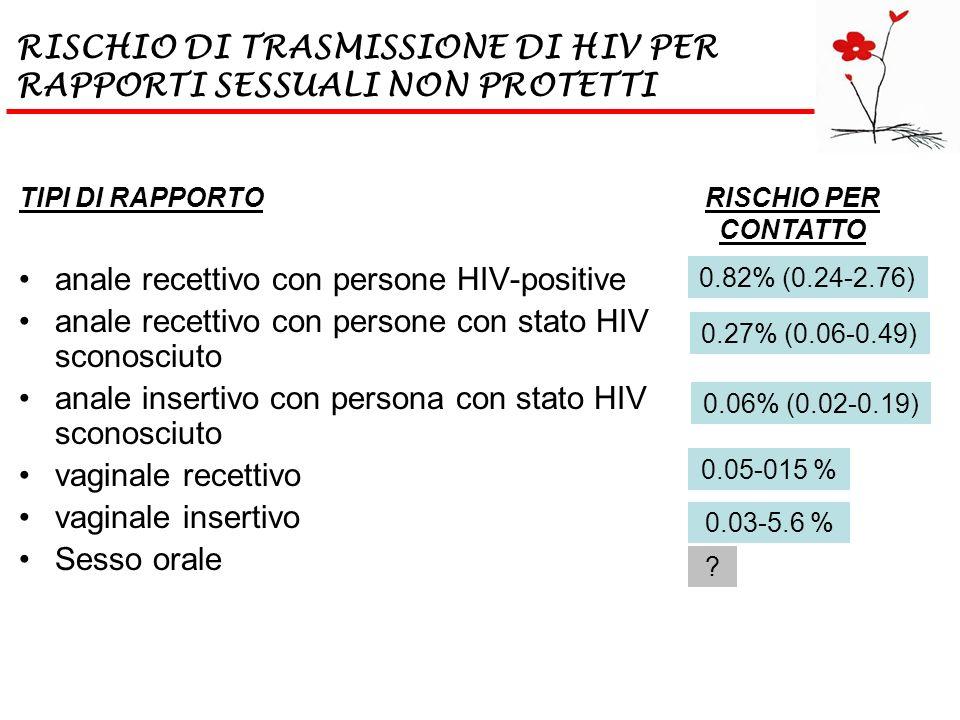 TIPI DI RAPPORTO anale recettivo con persone HIV-positive anale recettivo con persone con stato HIV sconosciuto anale insertivo con persona con stato