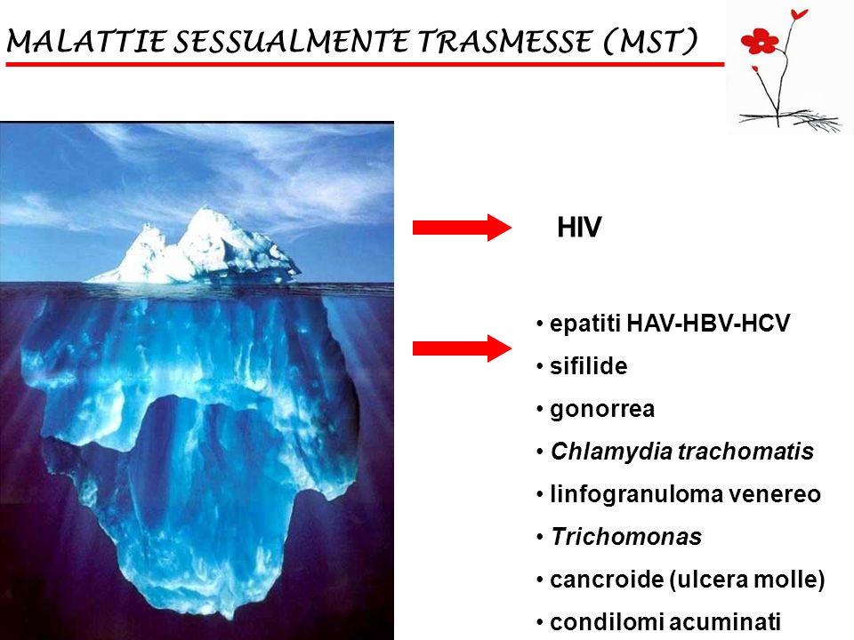 MALATTIE SESSUALMENTE TRASMESSE (MST) HIV epatiti HAV-HBV-HCV sifilide gonorrea Chlamydia trachomatis linfogranuloma venereo Trichomonas cancroide (ul