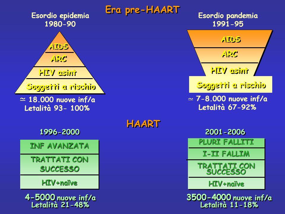 Era pre-HAART Soggetti a rischio HIV asint ARC AIDS Esordio pandemia 1991-95 7-8.000 nuove inf/a Letalità 67-92% 18.000 nuove inf/a Letalità 93- 100%