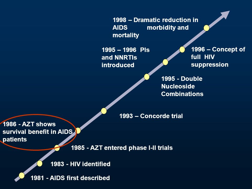 1981 - AIDS first described 1985 - AZT entered phase I-II trials 1995 – 1996 PIs and NNRTIs introduced 1983 - HIV identified 1986 - AZT shows survival