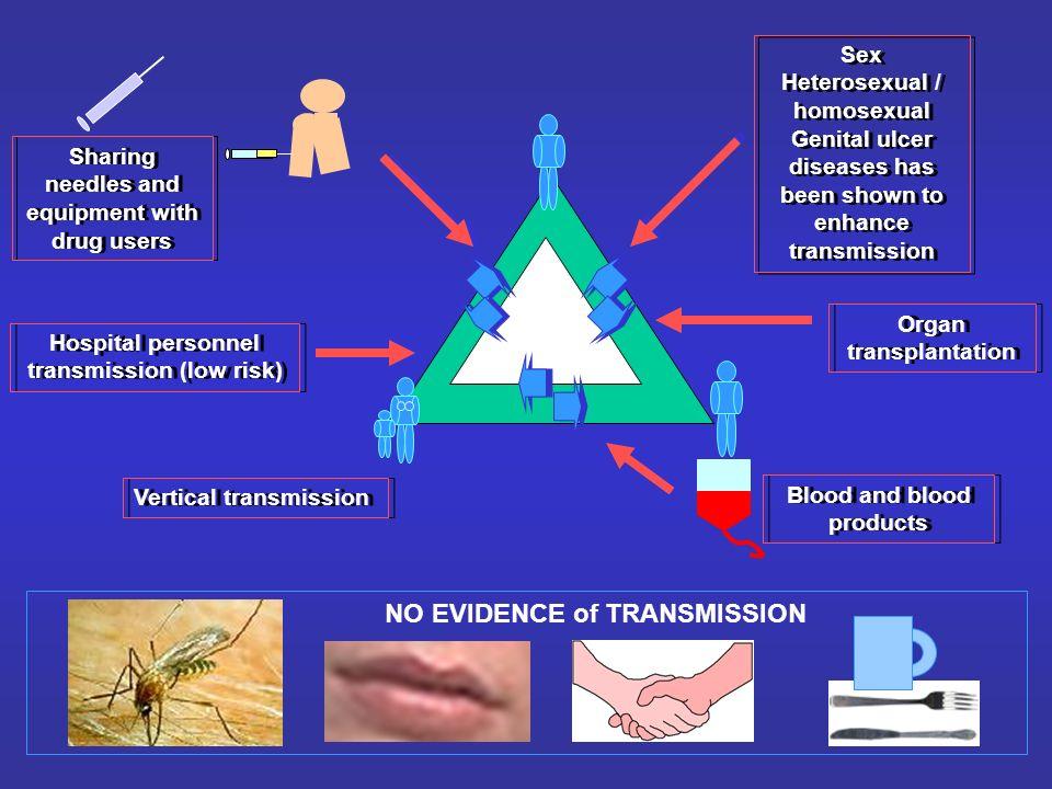 Sex Heterosexual / homosexual Genital ulcer diseases has been shown to enhance transmission Sex Heterosexual / homosexual Genital ulcer diseases has b