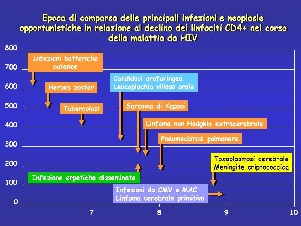 Epoca di comparsa delle principali infezioni e neoplasie opportunistiche in relazione al declino dei linfociti CD4+ nel corso della malattia da HIV 0