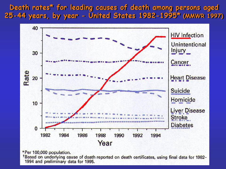 Death rates* for leading causes of death among persons aged 25-44 years, by year - United States 1982-1995* (MMWR 1997)