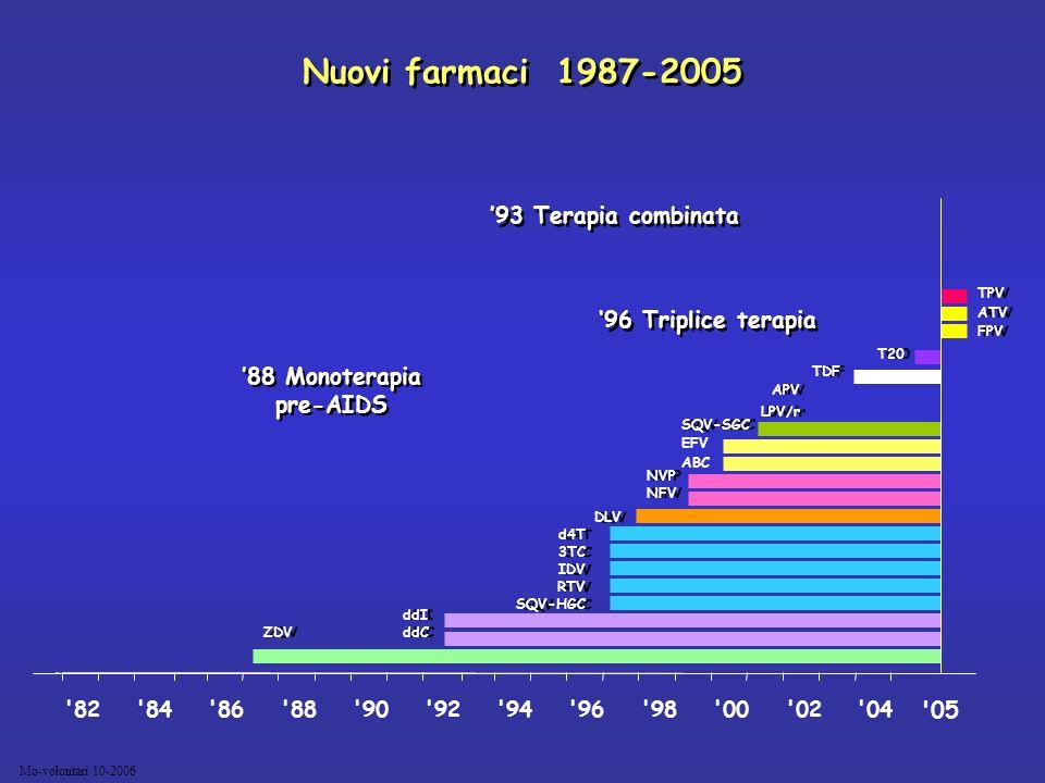 Mo-volontari 10-2006 Nuovi farmaci 1987-2005 TPV ATV FPV TPV ATV FPV '05 ZDV SQV-SGC ddI ddC ddI ddC DLV d4T 3TC IDV RTV SQV-HGC d4T 3TC IDV RTV SQV-H