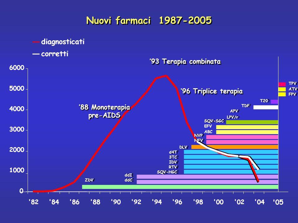 Nuovi farmaci 1987-2005