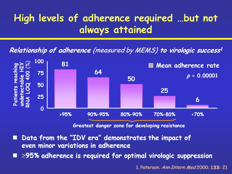 Relationship of adherence (measured by MEMS) to virologic success 1 0 25 50 75 100 81 >95% 64 90%–95% 50 80%–90% 25 70%–80% 6 <70% Mean adherence rate