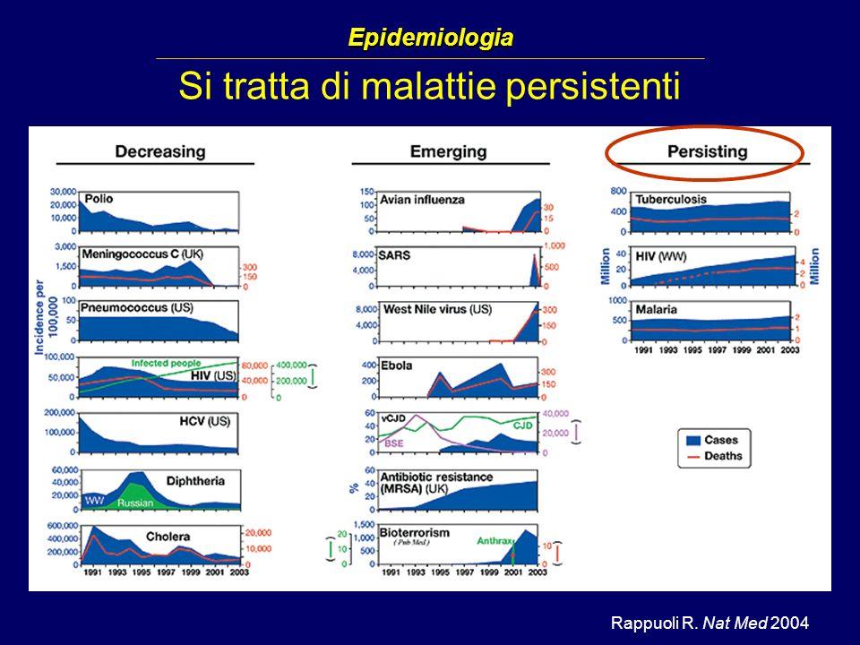 Riduzione della percezione del rischio: scarso ricorso al test (dati ISS-COA) Il 25 % dei soggetti HIV positivi stimati in Italia ignora il proprio stato Il 60% degli ultimi 3500 nuovi casi di AIDS ha scoperto lo stato di HIV positività al conclamarsi della malattia Il 25 % dei soggetti HIV positivi stimati in Italia ignora il proprio stato Il 60% degli ultimi 3500 nuovi casi di AIDS ha scoperto lo stato di HIV positività al conclamarsi della malattia