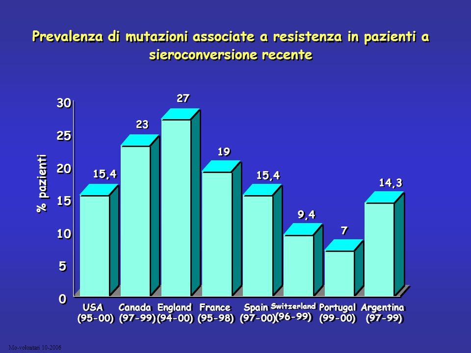 Mo-volontari 10-2006 Prevalenza di mutazioni associate a resistenza in pazienti a sieroconversione recente 15,4 23 27 19 15,4 9,4 7 7 14,3 0 0 5 5 10