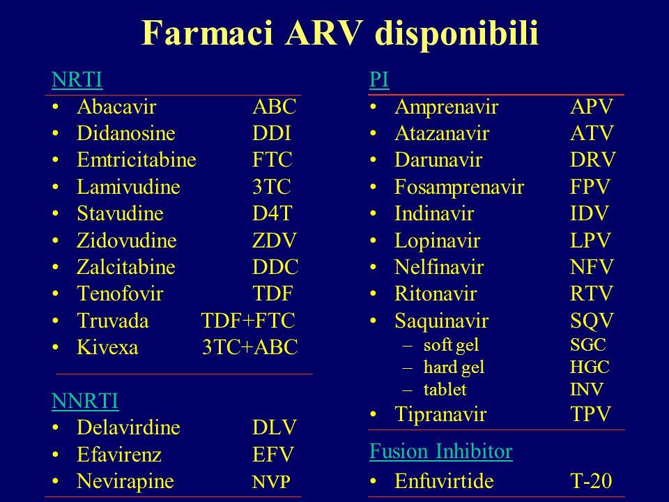 Farmaci ARV disponibili NRTI AbacavirABC Didanosine DDI EmtricitabineFTC Lamivudine3TC StavudineD4T ZidovudineZDV ZalcitabineDDC TenofovirTDF Truvada