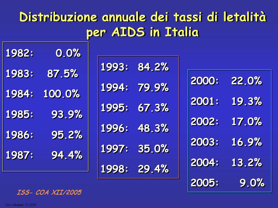 Mo-volontari 10-2006 Distribuzione annuale dei tassi di letalità per AIDS in Italia 1982: 0.0% 1983: 87.5% 1984:100.0% 1985: 93.9% 1986: 95.2% 1987: 9