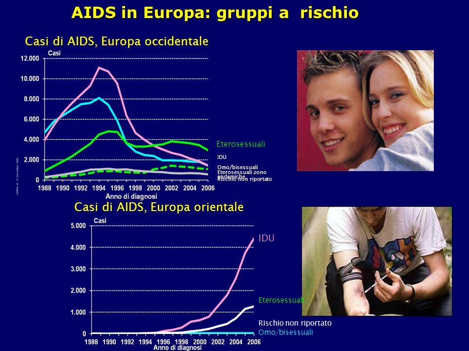 Omo/bisessuali IDU Eterosessuali Rischio non riportato Eterosessuali zono endemiche Update at 31 December 2006 Casi di AIDS, Europa occidentale Omo/bi