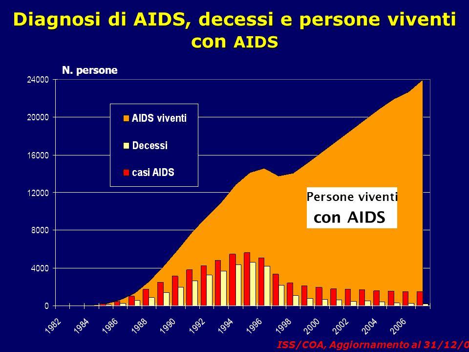 Diagnosi di AIDS, decessi e persone viventi con AIDS N. persone Persone viventi con AIDS ISS/COA, Aggiornamento al 31/12/07