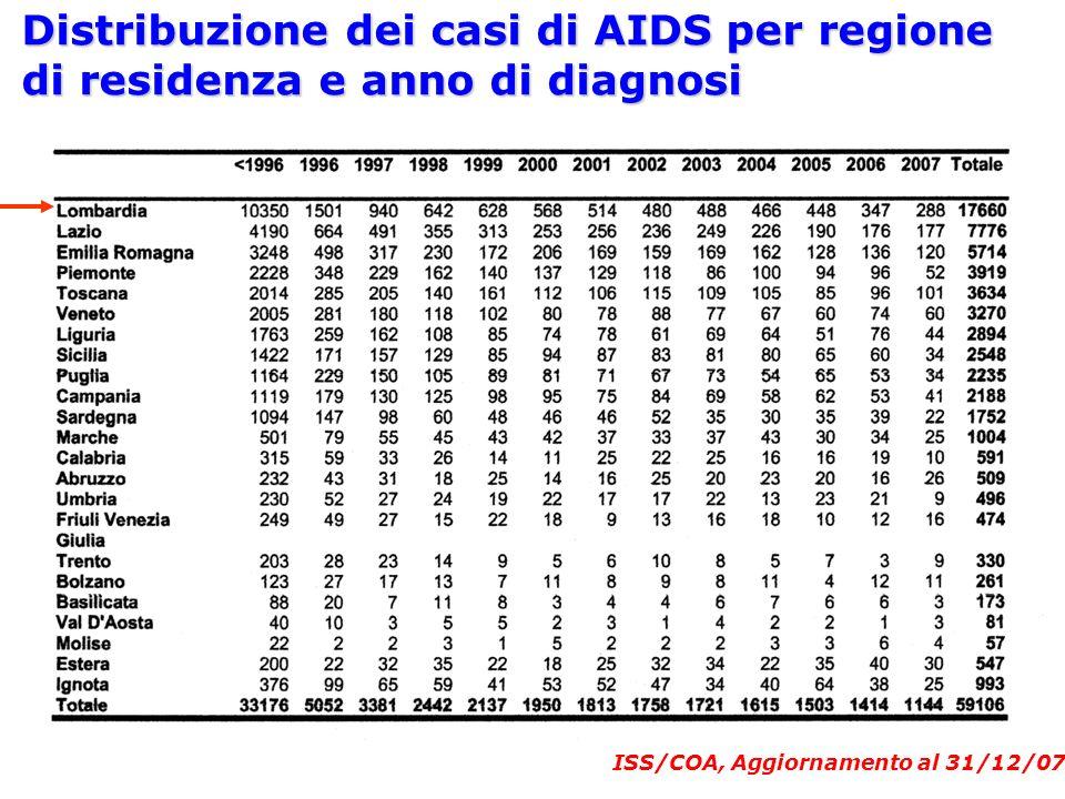Distribuzione dei casi di AIDS per regione di residenza e anno di diagnosi ISS/COA, Aggiornamento al 31/12/07