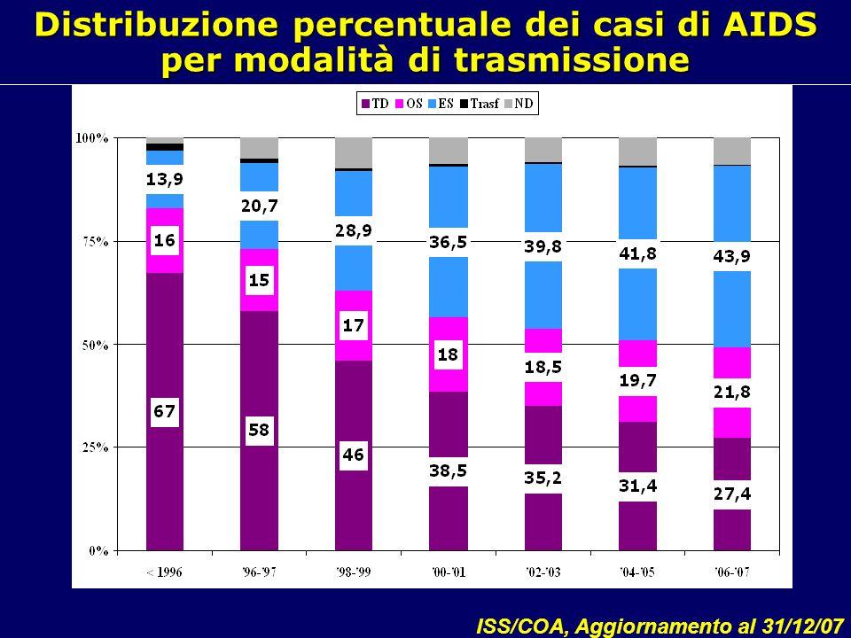 Distribuzione percentuale dei casi di AIDS per modalità di trasmissione ISS/COA, Aggiornamento al 31/12/07