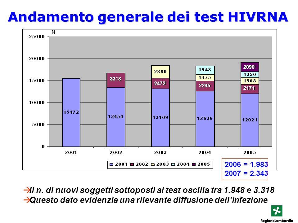Il n. di nuovi soggetti sottoposti al test oscilla tra 1.948 e 3.318 Questo dato evidenzia una rilevante diffusione dellinfezione Andamento generale d